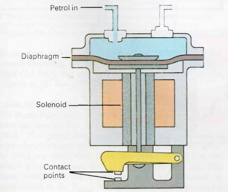 A simplified view of an electric fuel pump.