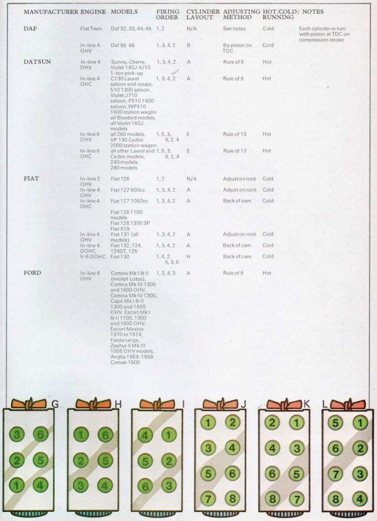 Basic Engine Data on Popular Classic Cars Sheet 3