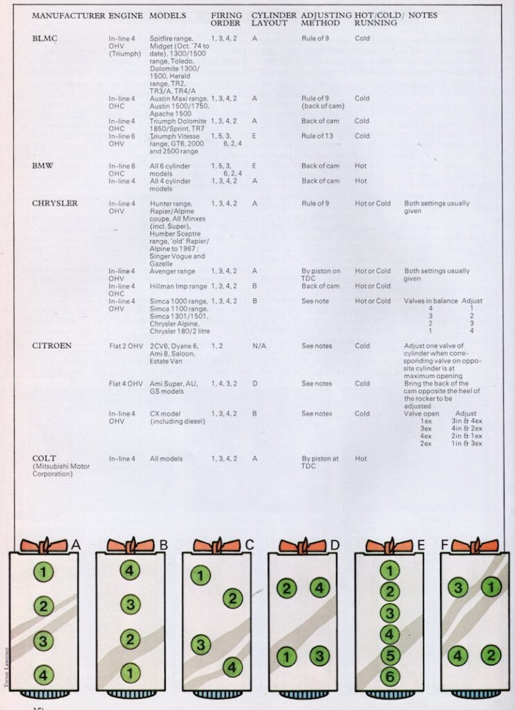 Basic Engine Data on popular Classic Cars sheet 2