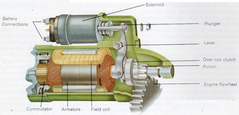 Exploded Diagram Of A Pre Engaged Starter Motor