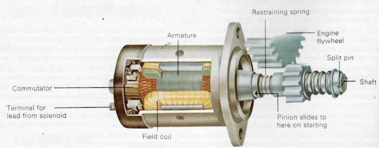 Exploded Diagram Of An Interia Starter Motor