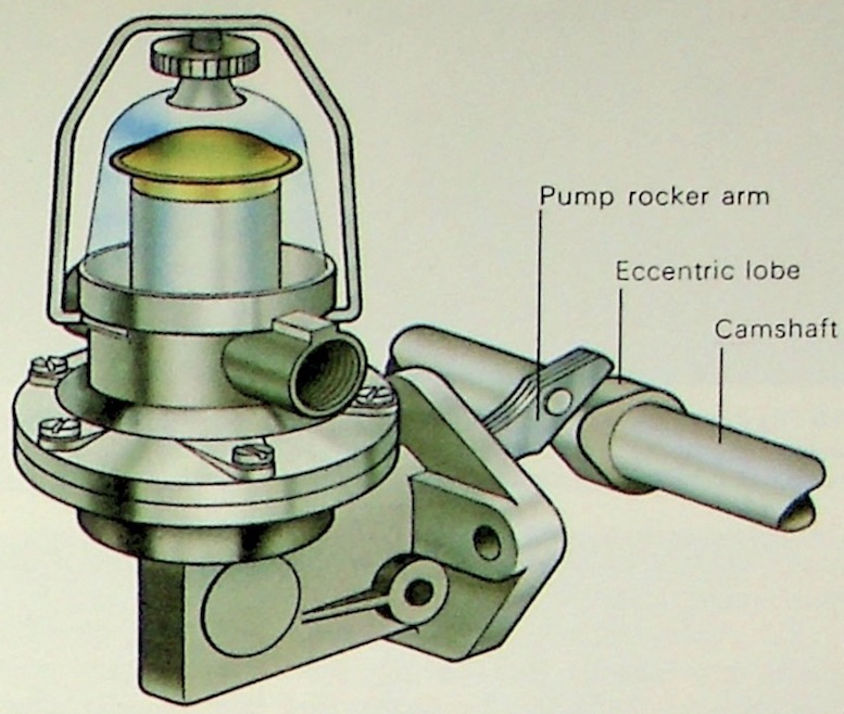 How Does A Mechanical Fuel Pump Work On A Classic Car